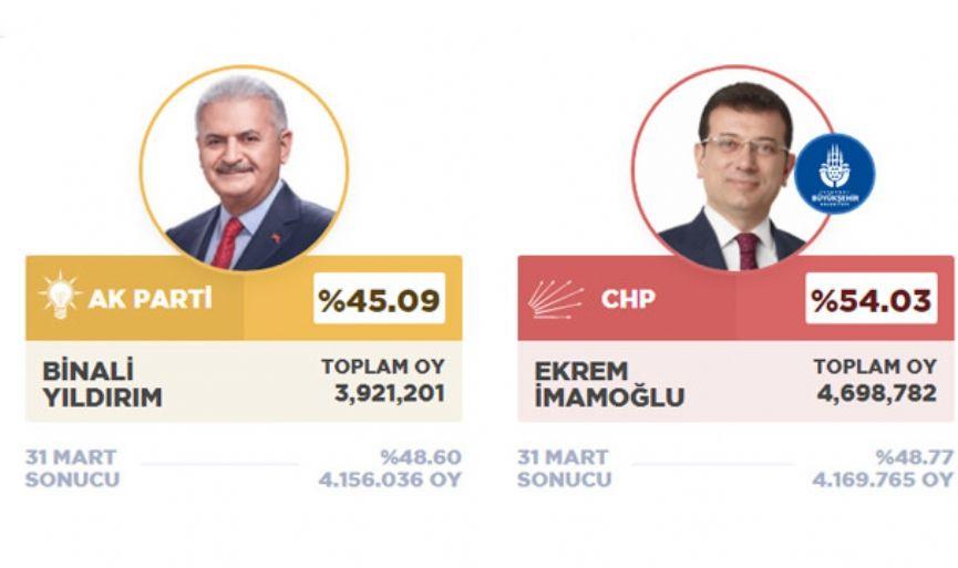 İstanbullu seçimini yaptı